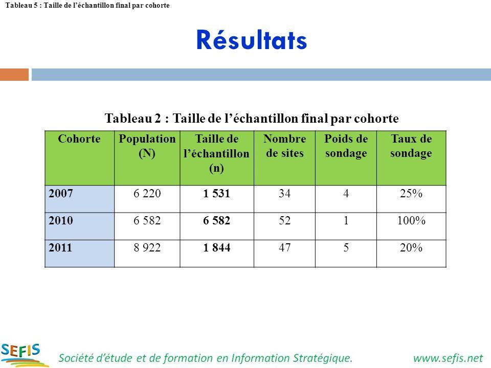 Résultats Tableau 2 : Taille de l'échantillon final par cohorte