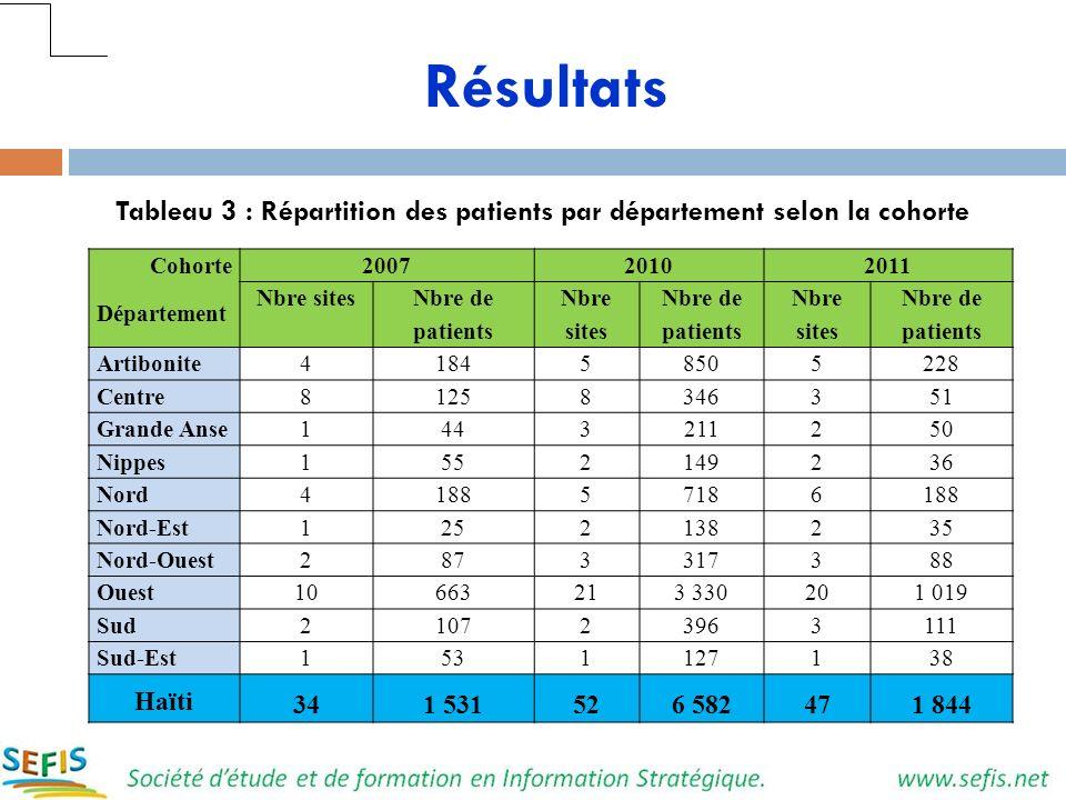 Tableau 3 : Répartition des patients par département selon la cohorte