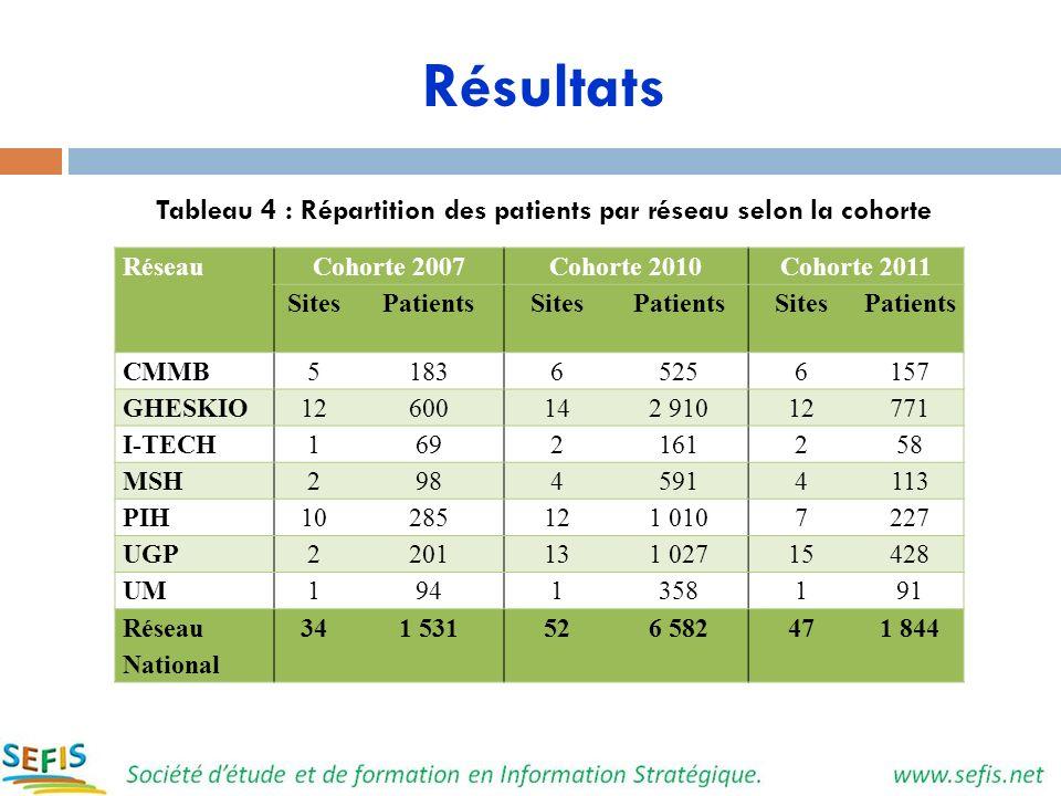 Tableau 4 : Répartition des patients par réseau selon la cohorte