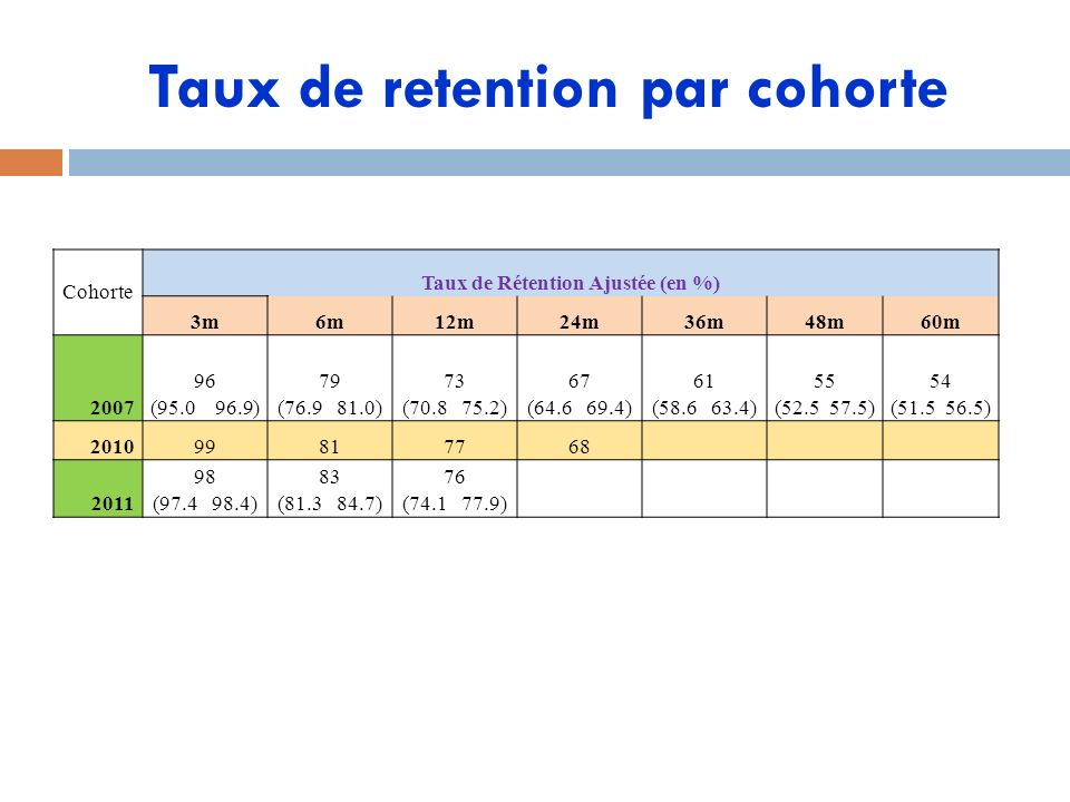 Taux de retention par cohorte