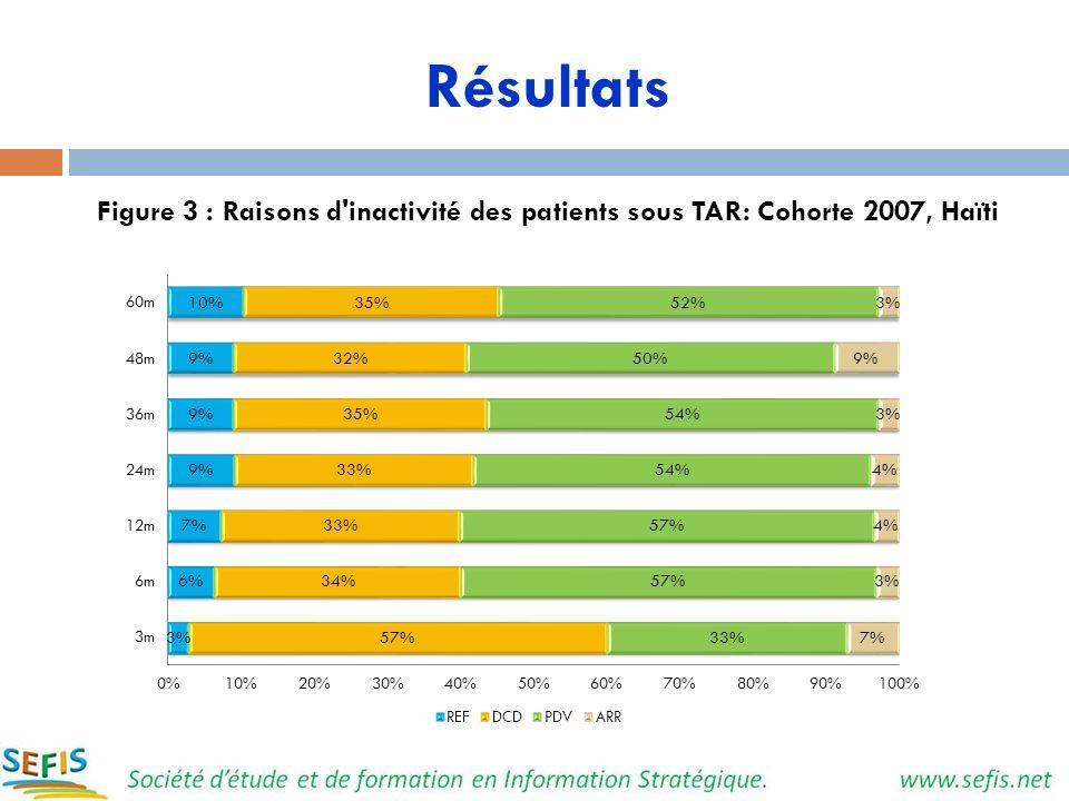Résultats Figure 3 : Raisons d inactivité des patients sous TAR: Cohorte 2007, Haïti