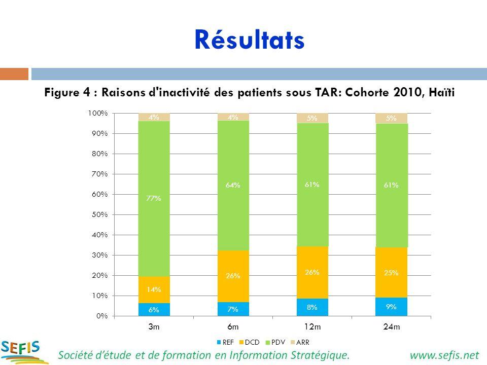 Résultats Figure 4 : Raisons d inactivité des patients sous TAR: Cohorte 2010, Haïti