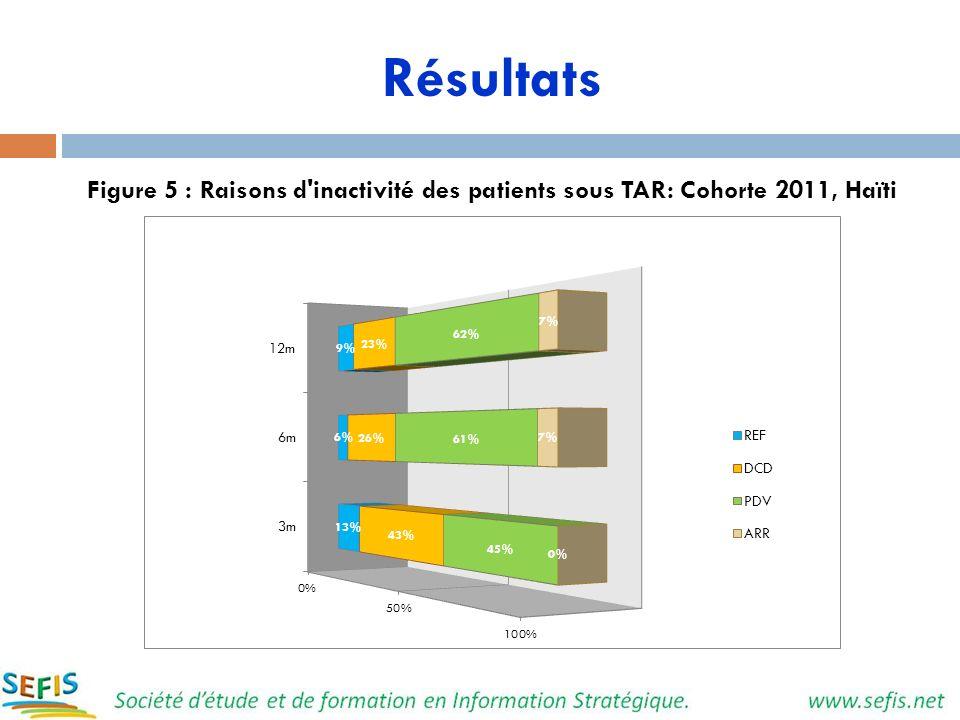 Résultats Figure 5 : Raisons d inactivité des patients sous TAR: Cohorte 2011, Haïti