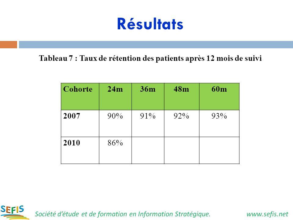 Tableau 7 : Taux de rétention des patients après 12 mois de suivi