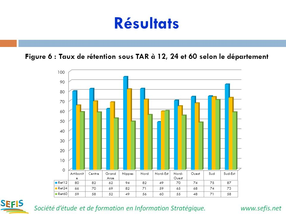 Résultats Figure 6 : Taux de rétention sous TAR à 12, 24 et 60 selon le département