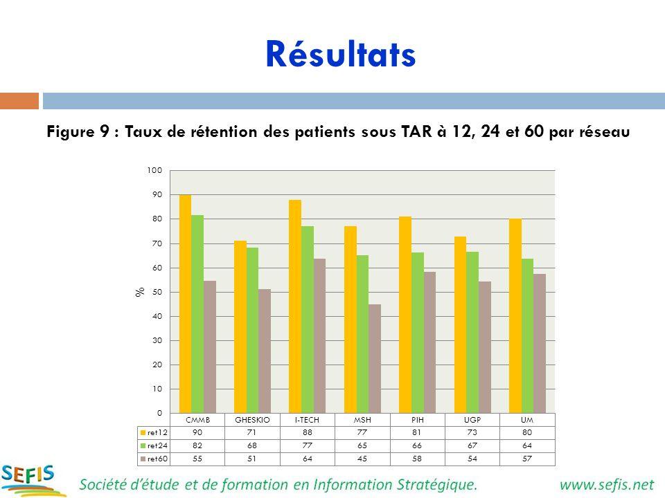Résultats Figure 9 : Taux de rétention des patients sous TAR à 12, 24 et 60 par réseau