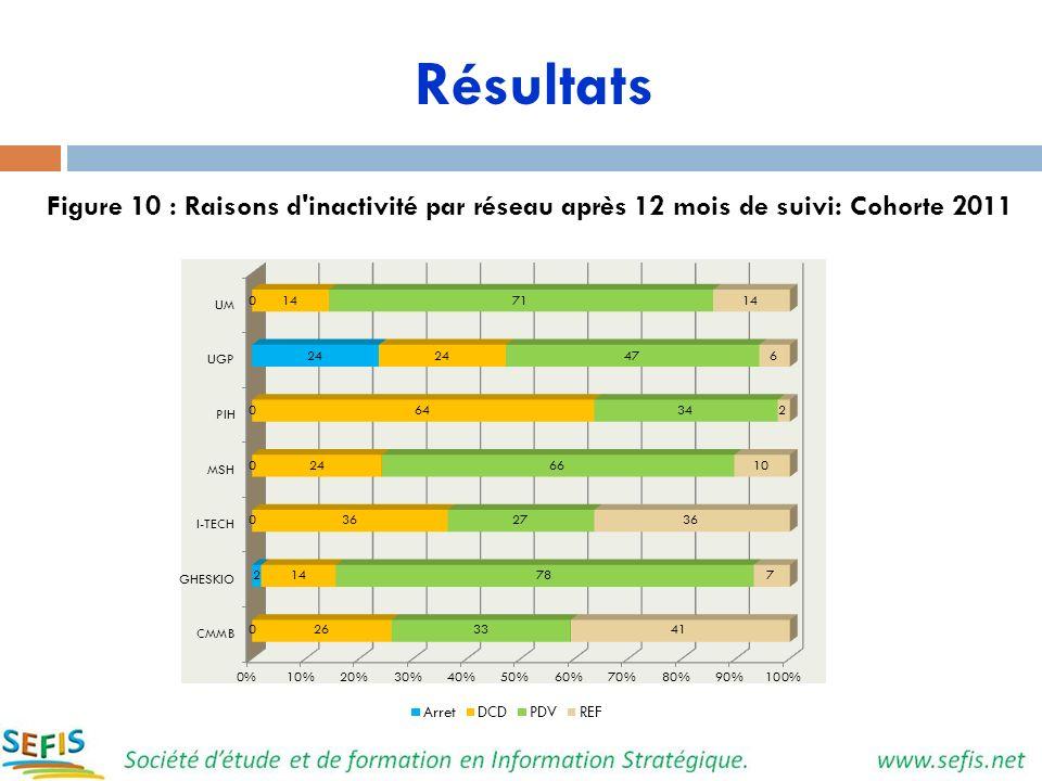 Résultats Figure 10 : Raisons d inactivité par réseau après 12 mois de suivi: Cohorte 2011