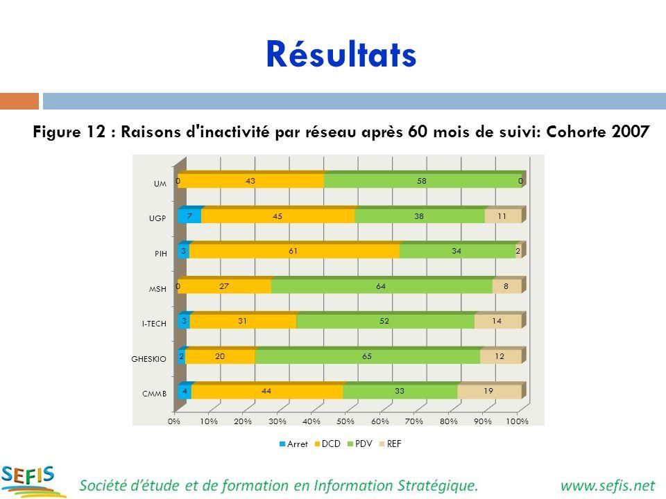 Résultats Figure 12 : Raisons d inactivité par réseau après 60 mois de suivi: Cohorte 2007