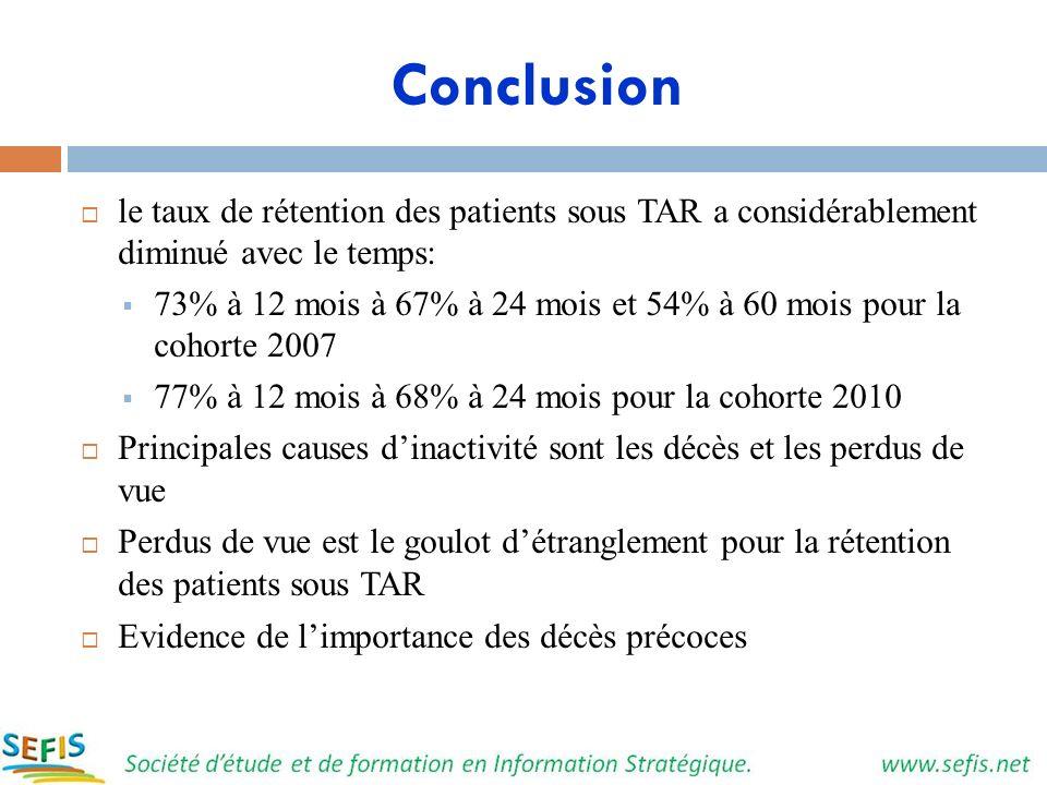 Conclusion le taux de rétention des patients sous TAR a considérablement diminué avec le temps: