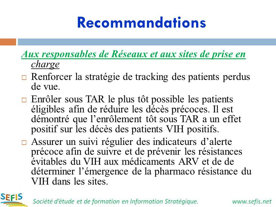 Recommandations Aux responsables de Réseaux et aux sites de prise en charge. Renforcer la stratégie de tracking des patients perdus de vue.