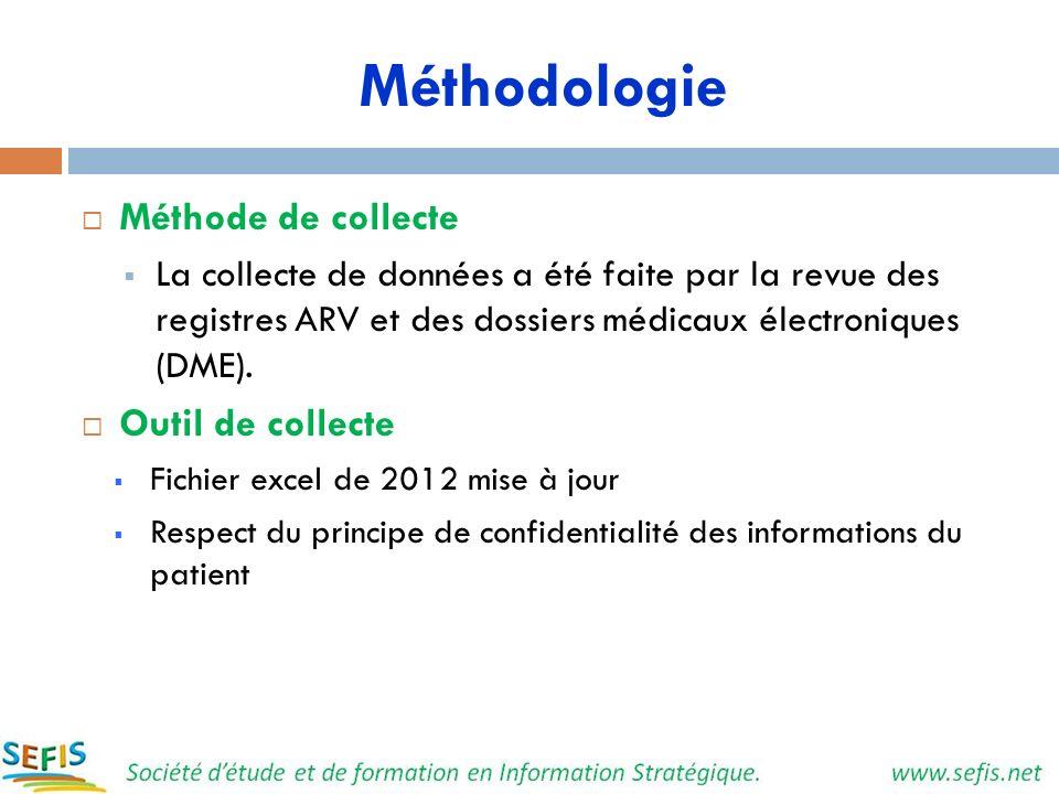 Méthodologie Méthode de collecte Outil de collecte