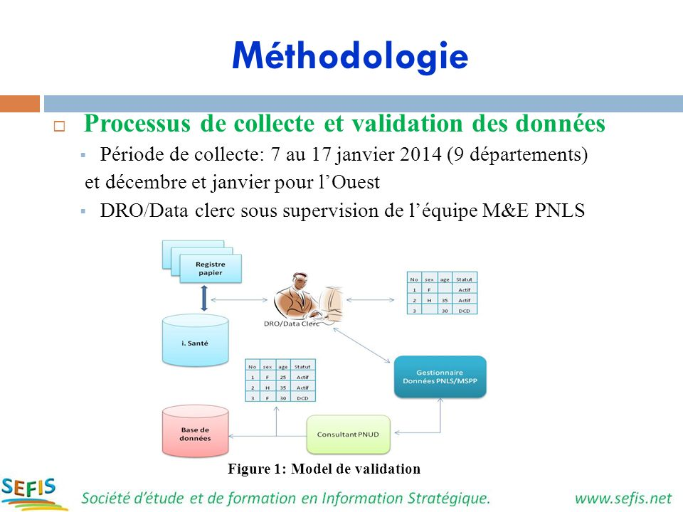 Figure 1: Model de validation