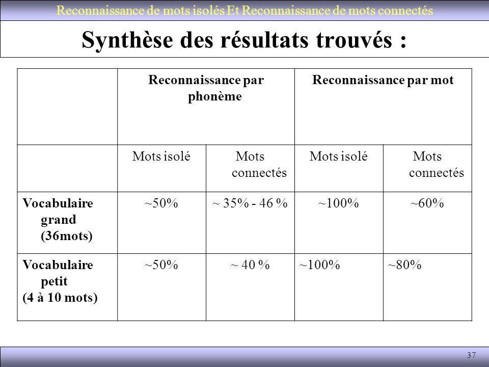 Synthèse des résultats trouvés :