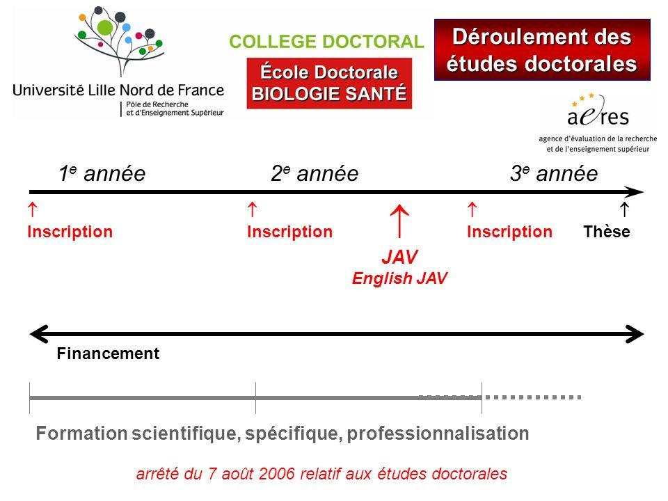 Déroulement des études doctorales