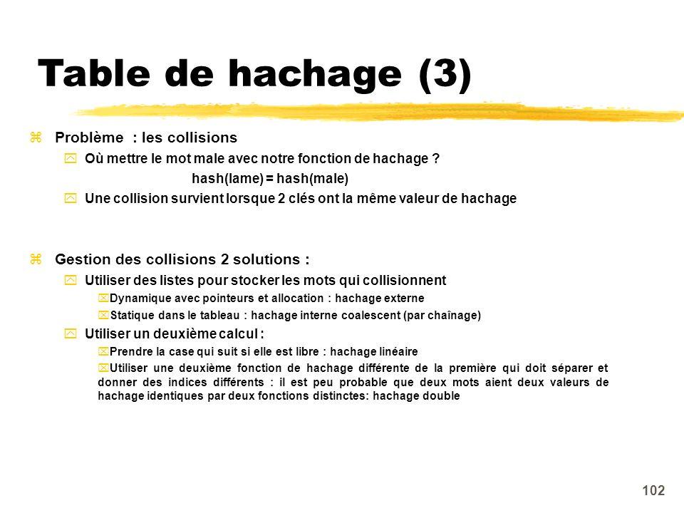 Table de hachage (3) Problème : les collisions