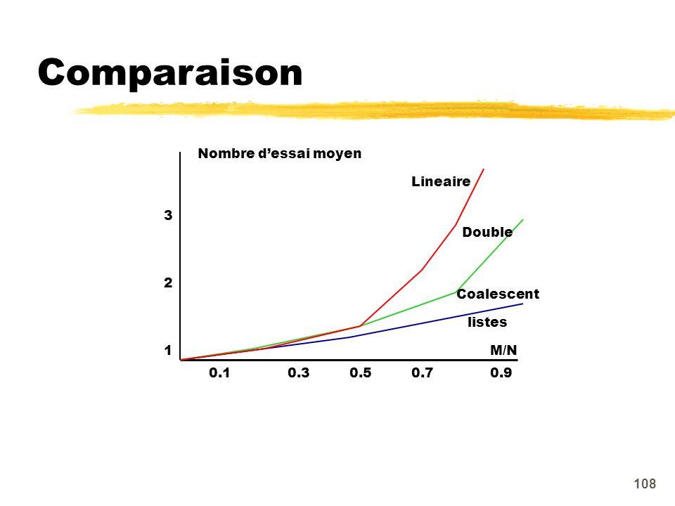 Comparaison 1 2 3 0.1 0.3 0.5 0.7 0.9 M/N Nombre d'essai moyen