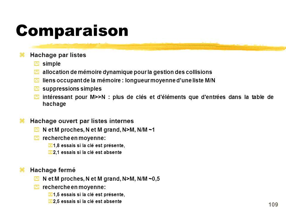 Comparaison Hachage par listes Hachage ouvert par listes internes