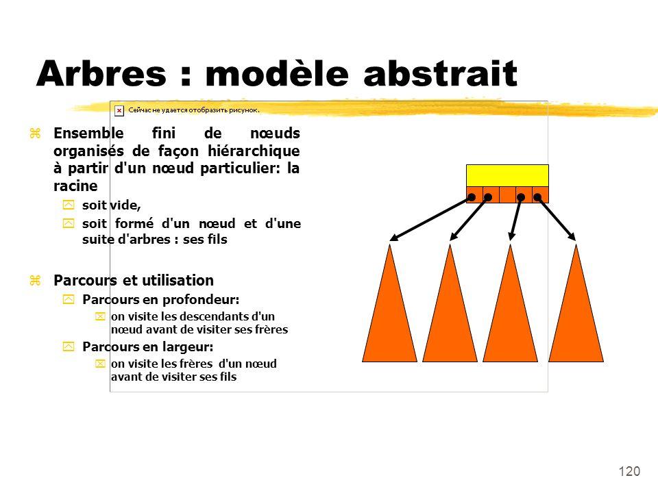 Arbres : modèle abstrait