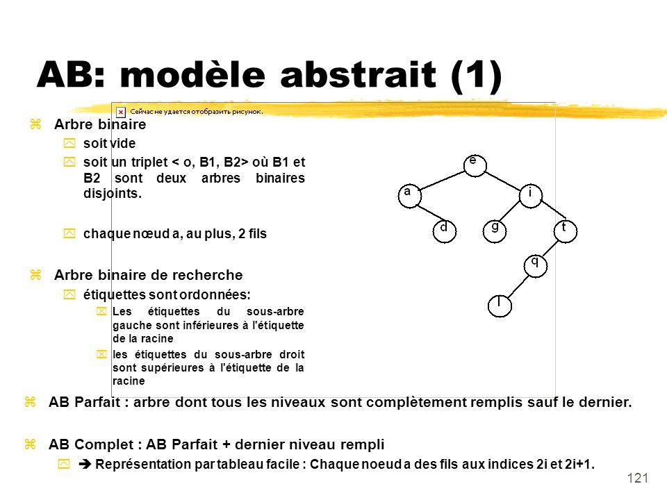 AB: modèle abstrait (1) Arbre binaire Arbre binaire de recherche