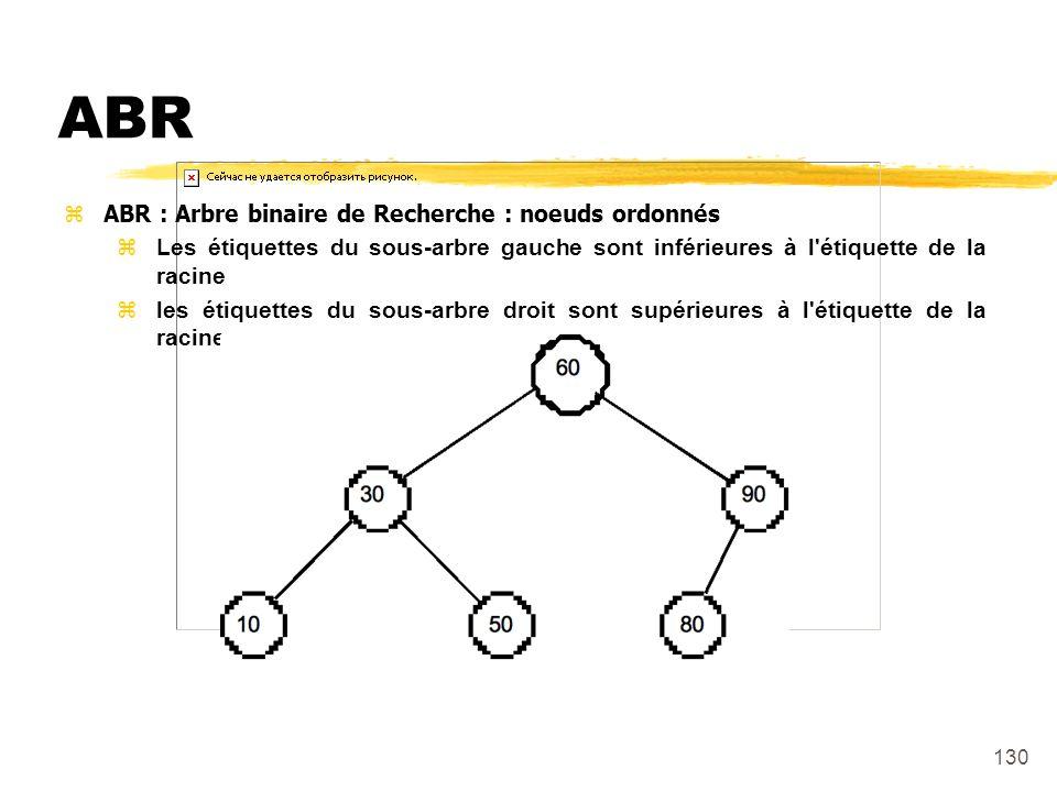 ABR ABR : Arbre binaire de Recherche : noeuds ordonnés