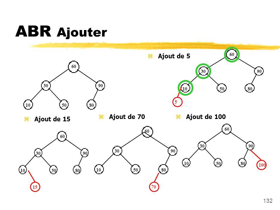 ABR Ajouter Ajout de 5 Ajout de 70 Ajout de 100 Ajout de 15 60 30 10