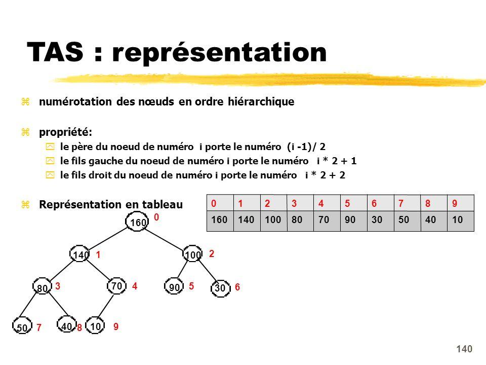 TAS : représentation numérotation des nœuds en ordre hiérarchique