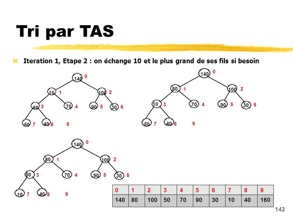 Tri par TAS Iteration 1, Etape 2 : on échange 10 et le plus grand de ses fils si besoin. 140. 80.