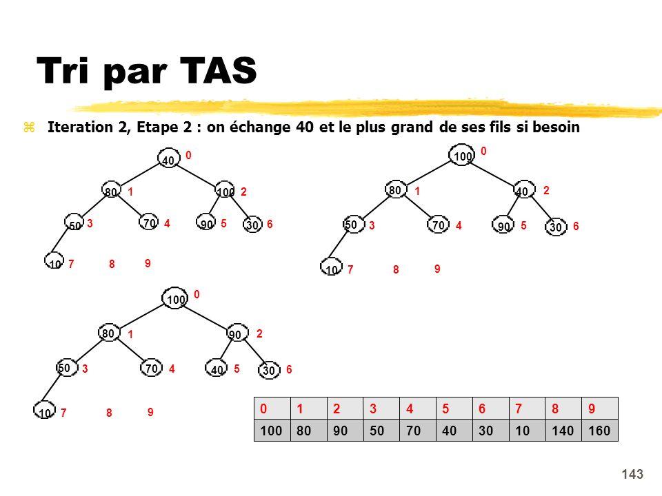Tri par TAS Iteration 2, Etape 2 : on échange 40 et le plus grand de ses fils si besoin. 100. 80.