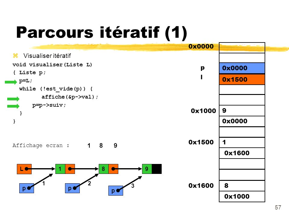 Parcours itératif (1) 0x0000 Visualiser itératif p 0x1500 0x1600