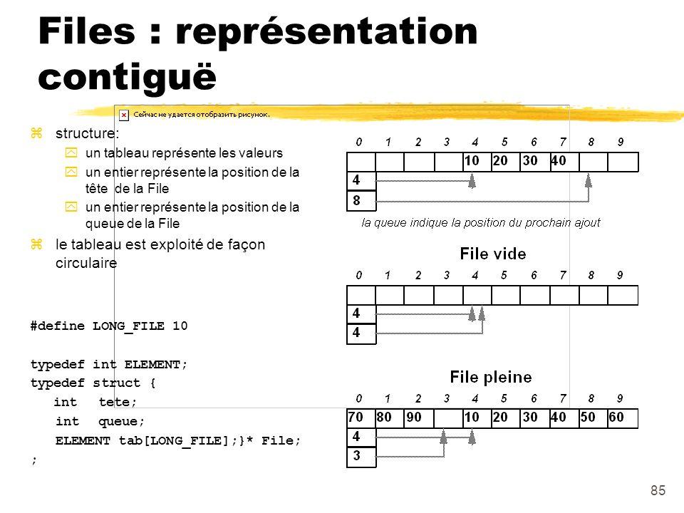 Files : représentation contiguë