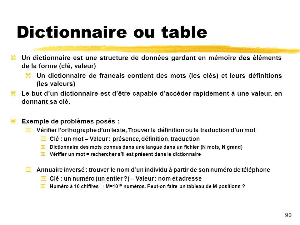 Dictionnaire ou table Un dictionnaire est une structure de données gardant en mémoire des éléments de la forme (clé, valeur)