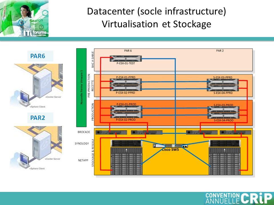 Datacenter (socle infrastructure) Virtualisation et Stockage