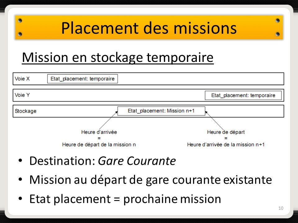 Placement des missions