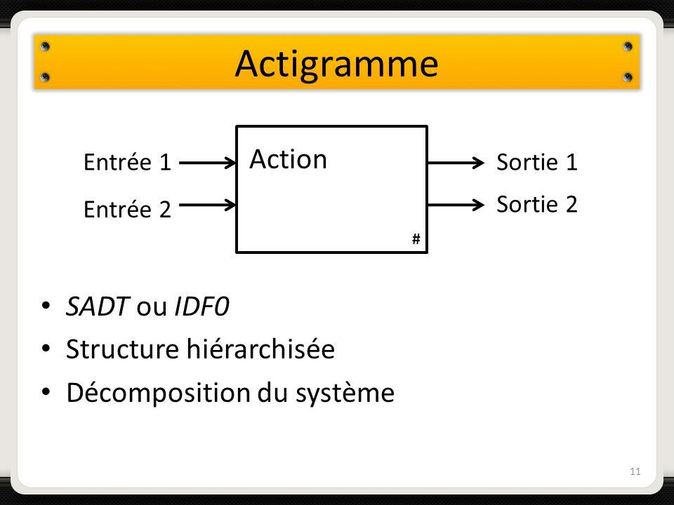 Actigramme Action SADT ou IDF0 Structure hiérarchisée