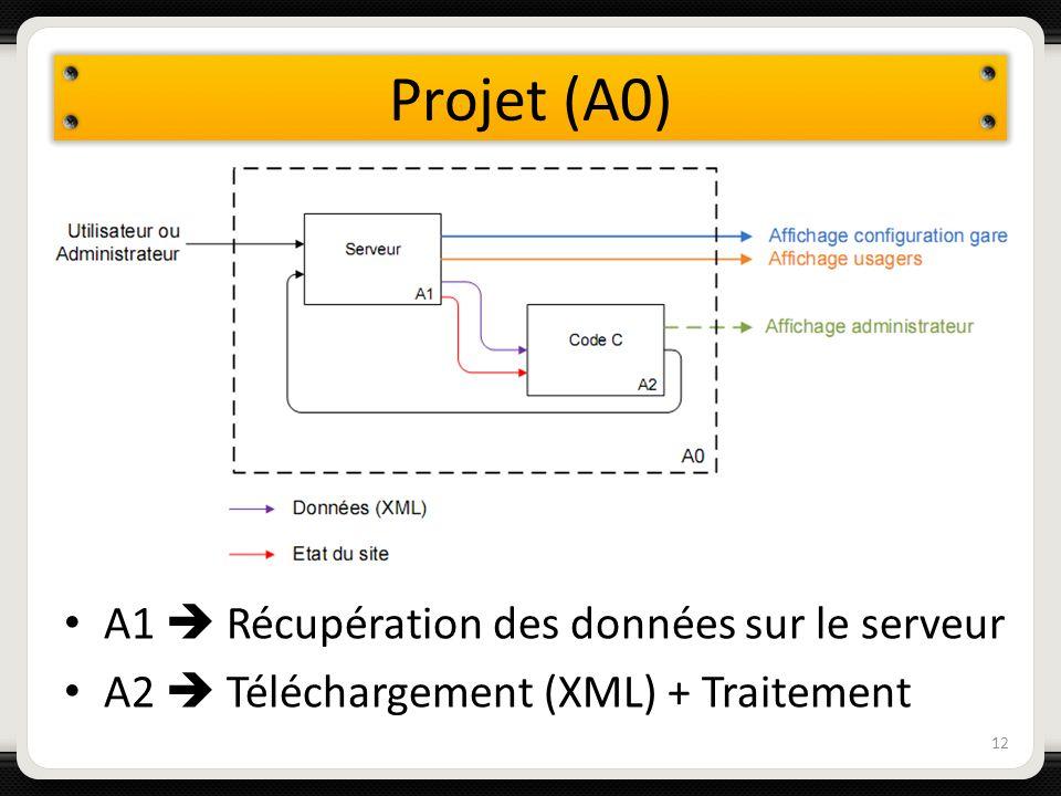 Projet (A0) A1  Récupération des données sur le serveur