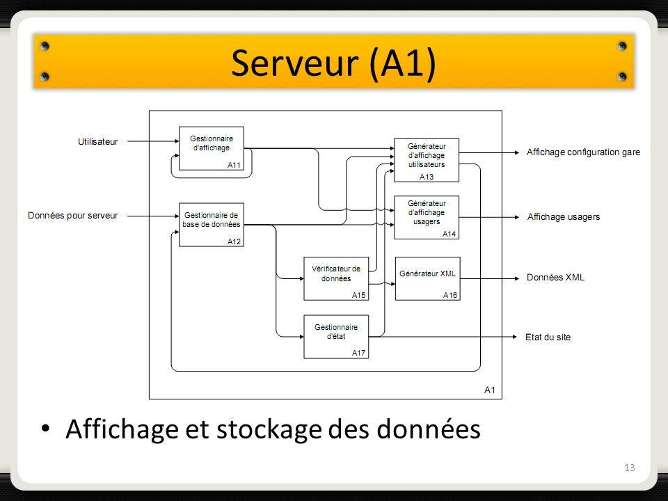 Serveur (A1) Affichage et stockage des données