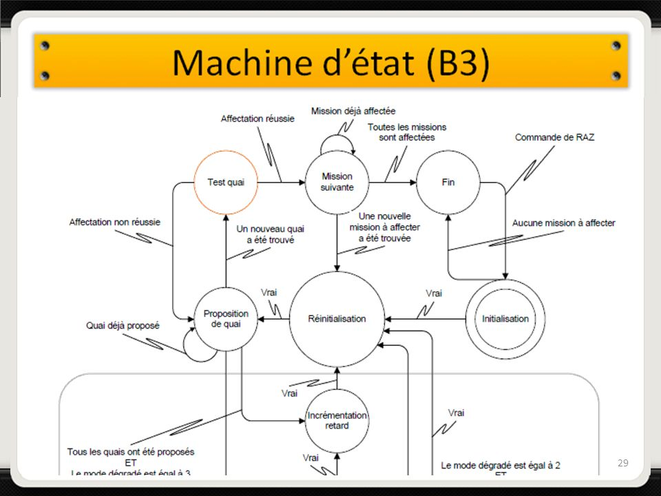 Machine d'état (B3)