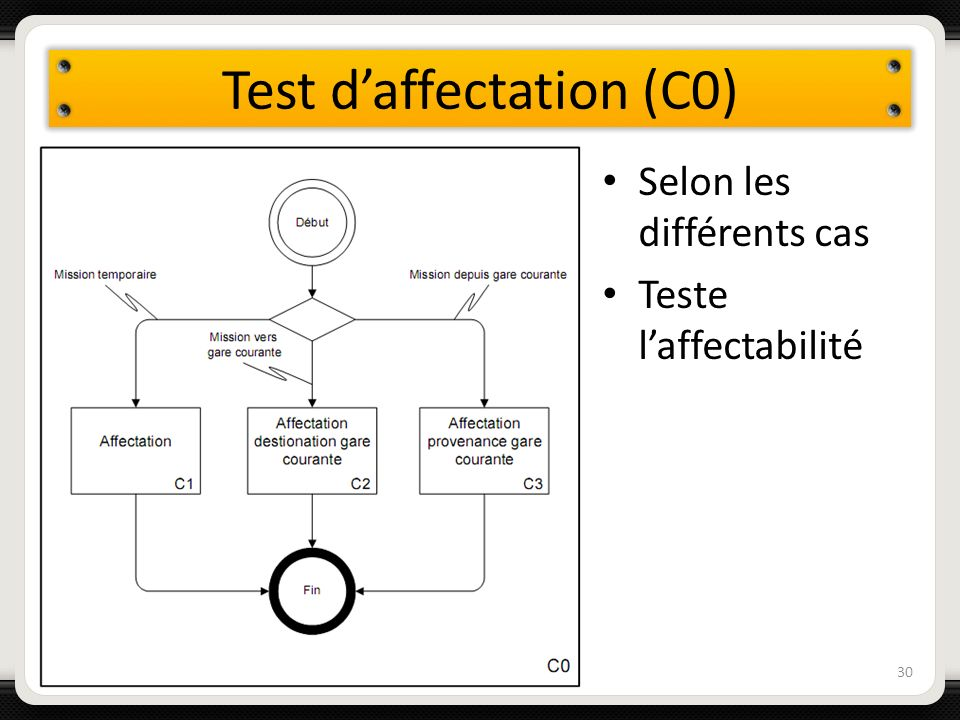 Test d'affectation (C0)