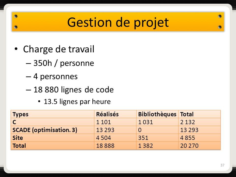 Gestion de projet Charge de travail 350h / personne 4 personnes