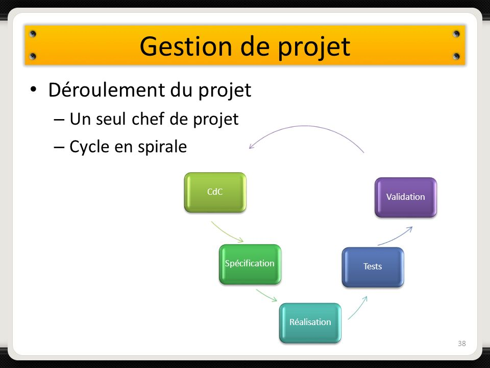 Gestion de projet Déroulement du projet Un seul chef de projet