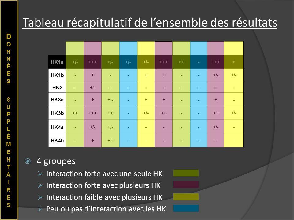Tableau récapitulatif de l'ensemble des résultats