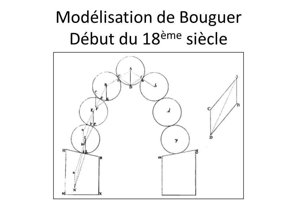 Modélisation de Bouguer Début du 18ème siècle