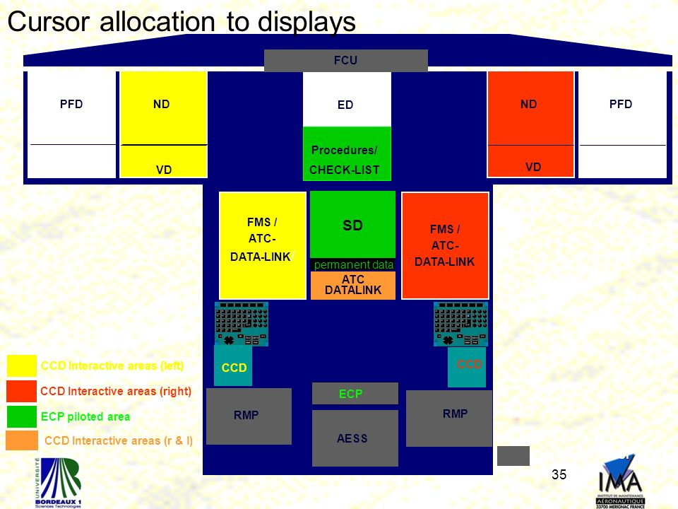 Cursor allocation to displays
