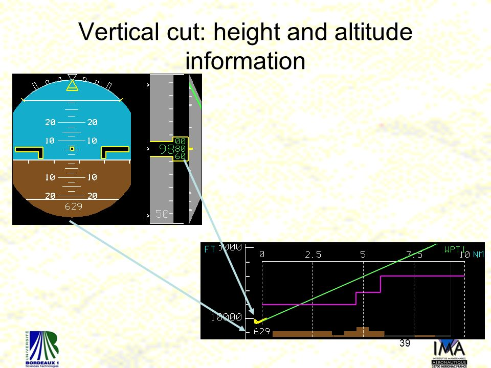 Vertical cut: height and altitude information