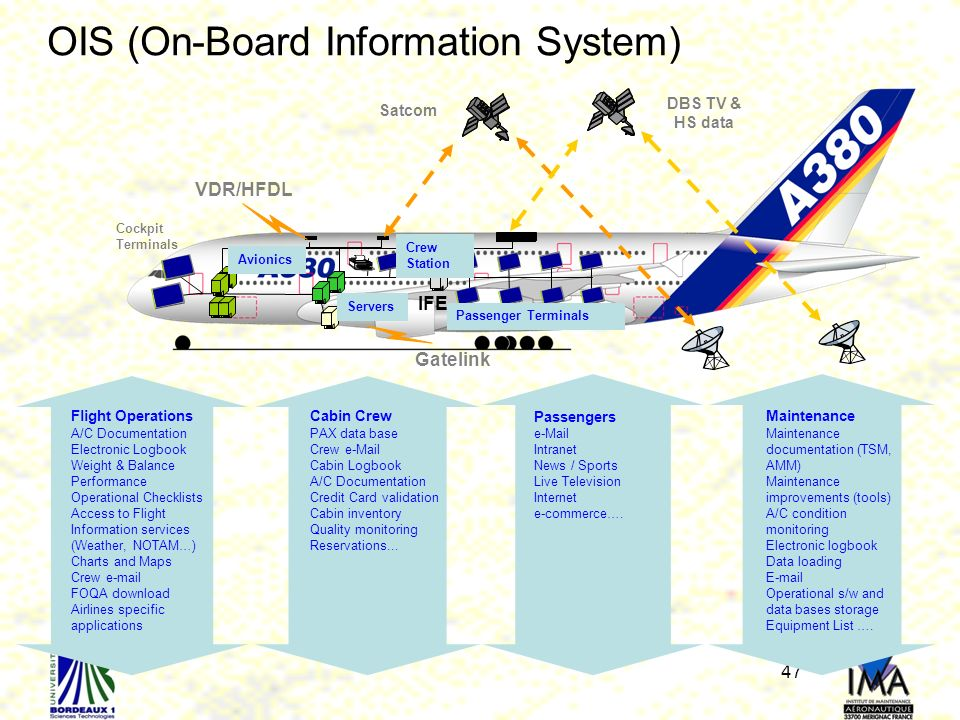 OIS (On-Board Information System)