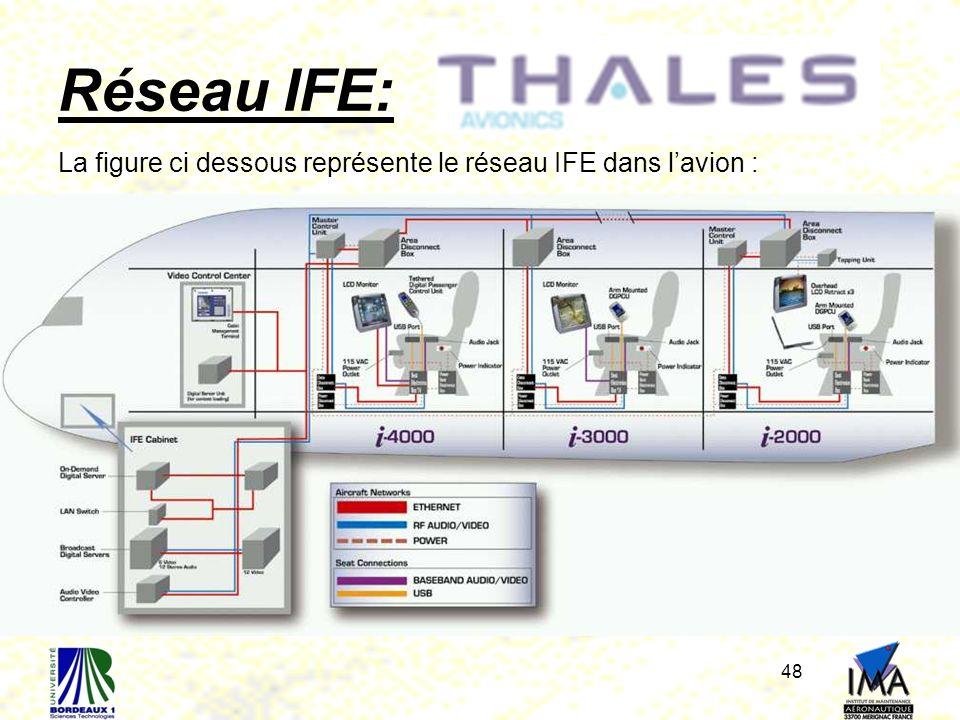 Réseau IFE: La figure ci dessous représente le réseau IFE dans l'avion :