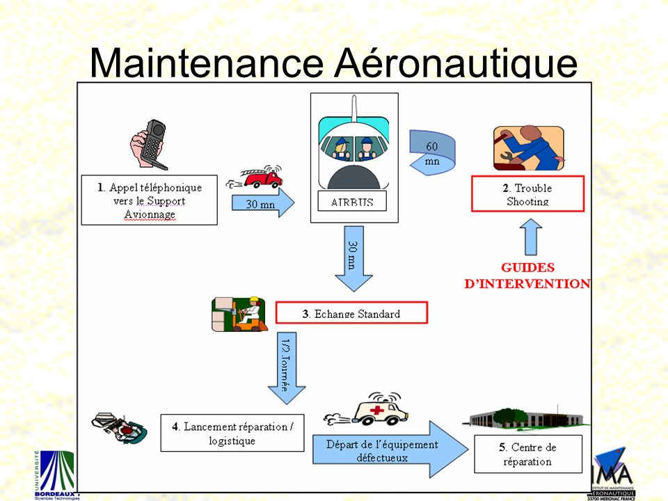 Maintenance Aéronautique