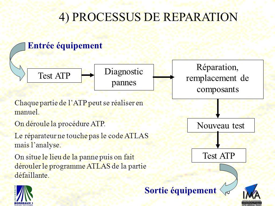 4) PROCESSUS DE REPARATION