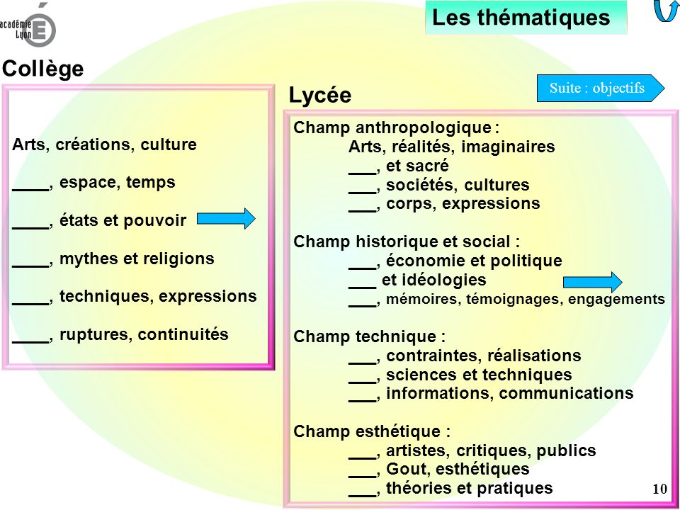 Les thématiques Collège Lycée Arts, créations, culture