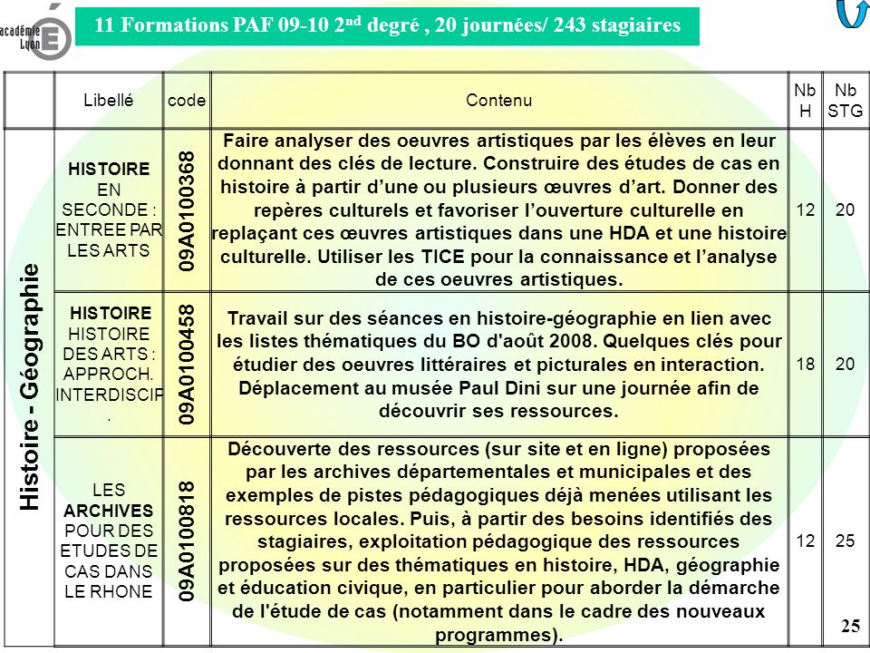 11 Formations PAF 09-10 2nd degré , 20 journées/ 243 stagiaires